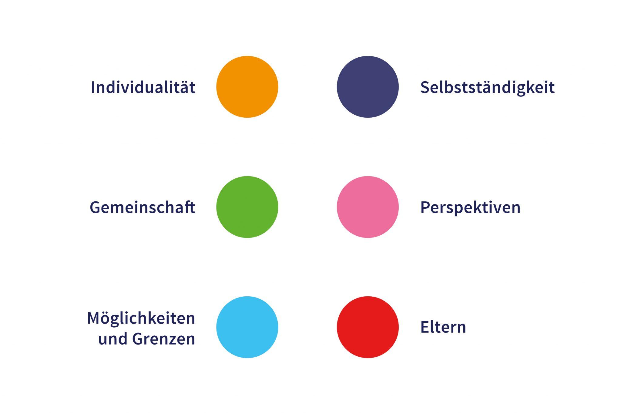 Sechs Braillepunkte in unterschiedlichen Farben. Jeder Punkt steht für einen Leitsatz: Individualität, Selbständigkeit, Gemeinschaft, Perspektiven, Möglichkeiten und Grenzen, Eltern